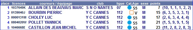 re 20201017 19 yc cannes chal y pinaud top5